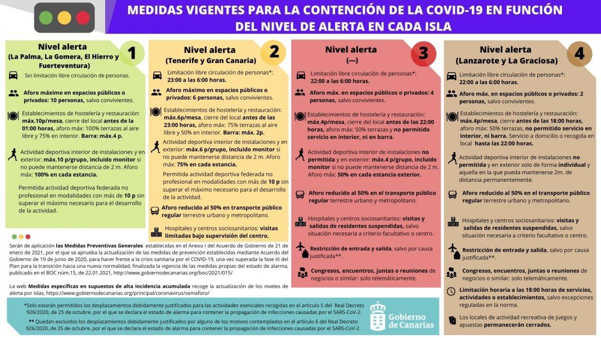 El Ayuntamiento pide responsabilidad ante el descenso al nivel 1 de alerta por COVID-19